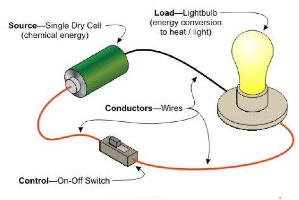Circuits | Cl 6, Electricity and Circuits on motor with switch, resistors with switch, inverter with switch, power supply with switch, battery with switch, plug with switch, mirrors with switch, relay with switch, socket with switch, springs with switch, fans with switch,