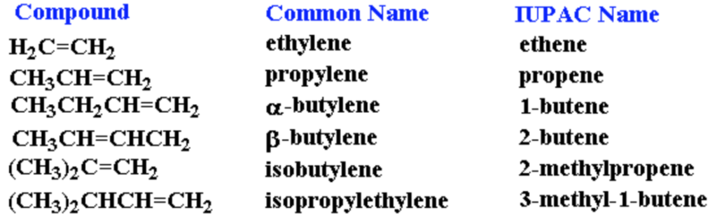 Nomenclature Of Different Classes Of Organic Compounds Chemistry Class 11 Organic Chemistry Some Basic Principles And Techniques