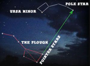 location of pole star
