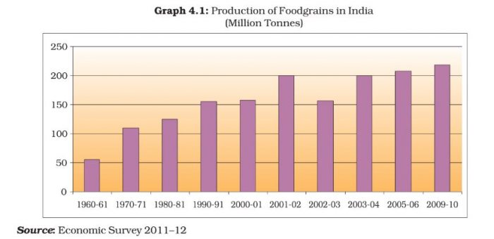 ncert-solutions-class-9-economics-chapter-4-food-security-india-page-47-Q-1