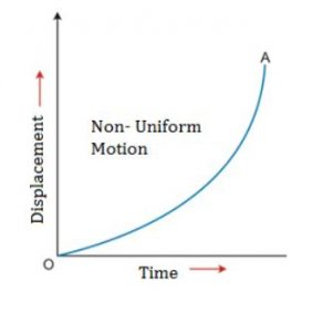 non uniform motion