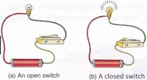 open and closed switch