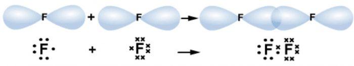 p-p overlap of fluorine