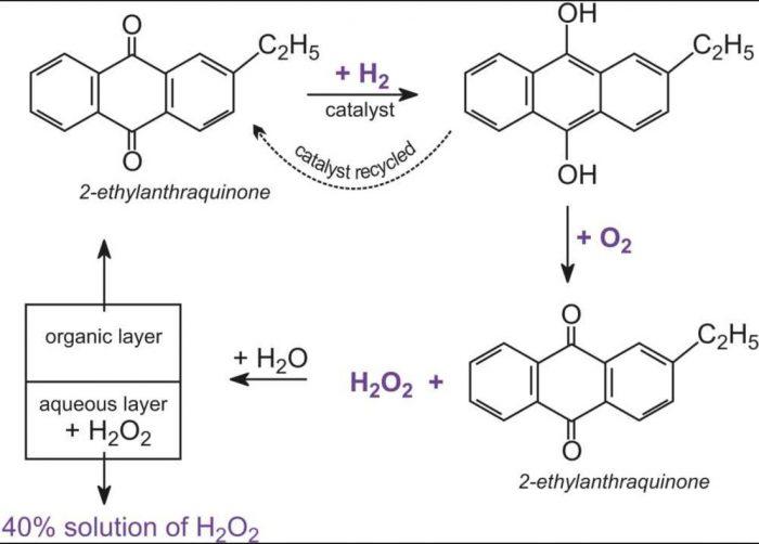 preparation of hydrogen peroxide