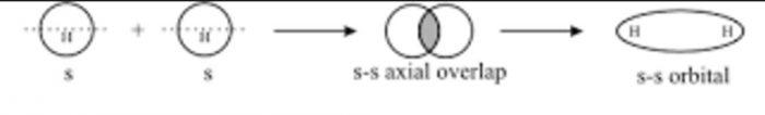 s-s overlap of hydrogen