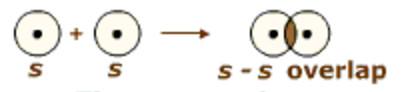 s-s overlap