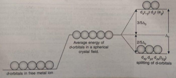 splitting of d-orbital in octahedral field