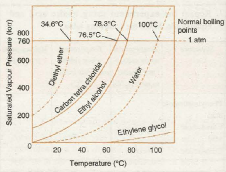 vapour pressure temperature curves for some liquids