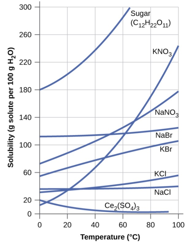 Solubility of Gases and Solids in Liquids